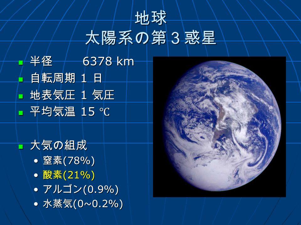 地球 太陽系の第3惑星 半径 6378 km 半径 6378 km 自転周期 1 日 自転周期 1 日 地表気圧 1 気圧 地表気圧 1 気圧 平均気温 15 ℃ 平均気温 15 ℃ 大気の組成 大気の組成 窒素 (78%) 窒素 (78%) 酸素 (21%) 酸素 (21%) アルゴン (0.9%) アルゴン (0.9%) 水蒸気 (0~0.2%) 水蒸気 (0~0.2%)