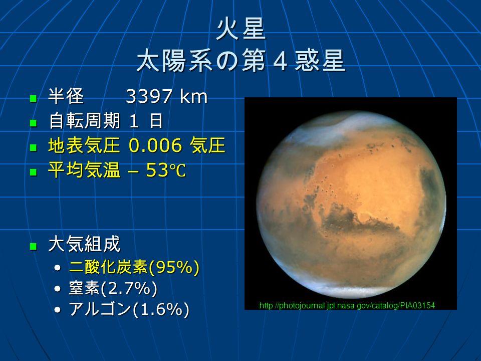火星 太陽系の第4惑星 半径 3397 km 半径 3397 km 自転周期 1 日 自転周期 1 日 地表気圧 0.006 気圧 地表気圧 0.006 気圧 平均気温 – 53 ℃ 平均気温 – 53 ℃ 大気組成 大気組成 二酸化炭素 (95%) 二酸化炭素 (95%) 窒素 (2.7%) 窒素 (2.7%) アルゴン (1.6%) アルゴン (1.6%) http://photojournal.jpl.nasa.gov/catalog/PIA03154