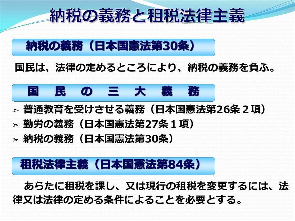 国民は、法律の定めるところにより、納税の義務を負ふ。 ➣ 普通教育を受けさせる義務(日本国憲法第 26 条2項) ➣ 勤労の義務(日本国憲法第 27 条1項) ➣ 納税の義務(日本国憲法第 30 条) あらたに租税を課し、又は現行の租税を変更するには、法 律又は法律の定める条件によることを必要とする。 納税の義務(日本国憲法第 30 条) 国 民 の 三 大 義 務 租税法律主義(日本国憲法第 84 条)