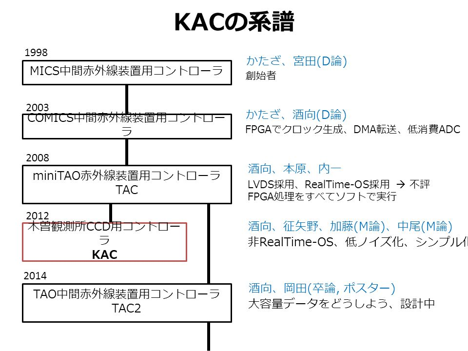 KAC の系譜 MICS 中間赤外線装置用コントローラ COMICS 中間赤外線装置用コントロー ラ miniTAO 赤外線装置用コントローラ TAC TAO 中間赤外線装置用コントローラ TAC2 木曽観測所 CCD 用コントロー ラ KAC かたざ、宮田 (D 論 ) かたざ、酒向 (D 論 ) 酒向、本原、内一 酒向、征矢野、加藤 (M 論 ) 、中尾 (M 論 ) 酒向、岡田 ( 卒論, ポスター ) 創始者 FPGA でクロック生成、 DMA 転送、低消費 ADC LVDS 採用、 RealTime-OS 採用  不評 FPGA 処理をすべてソフトで実行 非 RealTime-OS 、低ノイズ化、シンプル化 大容量データをどうしよう、設計中 2003 1998 2014 2012 2008