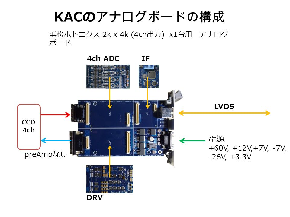 LVDS DRV IF4ch ADC KAC のアナログボードの構成 電源 +60V, +12V,+7V, -7V, -26V, +3.3V CCD 4ch preAmp なし 浜松ホトニクス 2k x 4k (4ch 出力 ) x1 台用 アナログ ボード