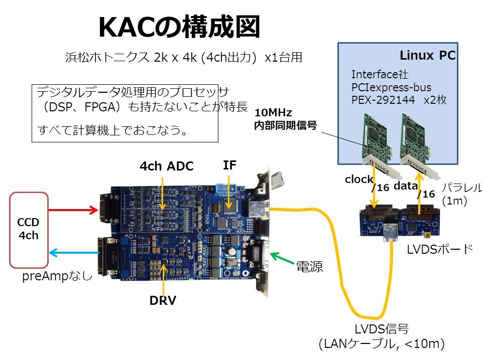 KAC の構成図 IF DRV 電源 CCD 4ch LVDS 信号 (LAN ケーブル, <10m) パラレル (1m) Linux PC Interface 社 PCIexpress-bus PEX-292144 x2 枚 LVDS ボード clock data preAmp なし 4ch ADC 浜松ホトニクス 2k x 4k (4ch 出力 ) x1 台用 10MHz 内部同期信号 /16 デジタルデータ処理用のプロセッサ ( DSP 、 FPGA )も持たないことが特長 すべて計算機上でおこなう。