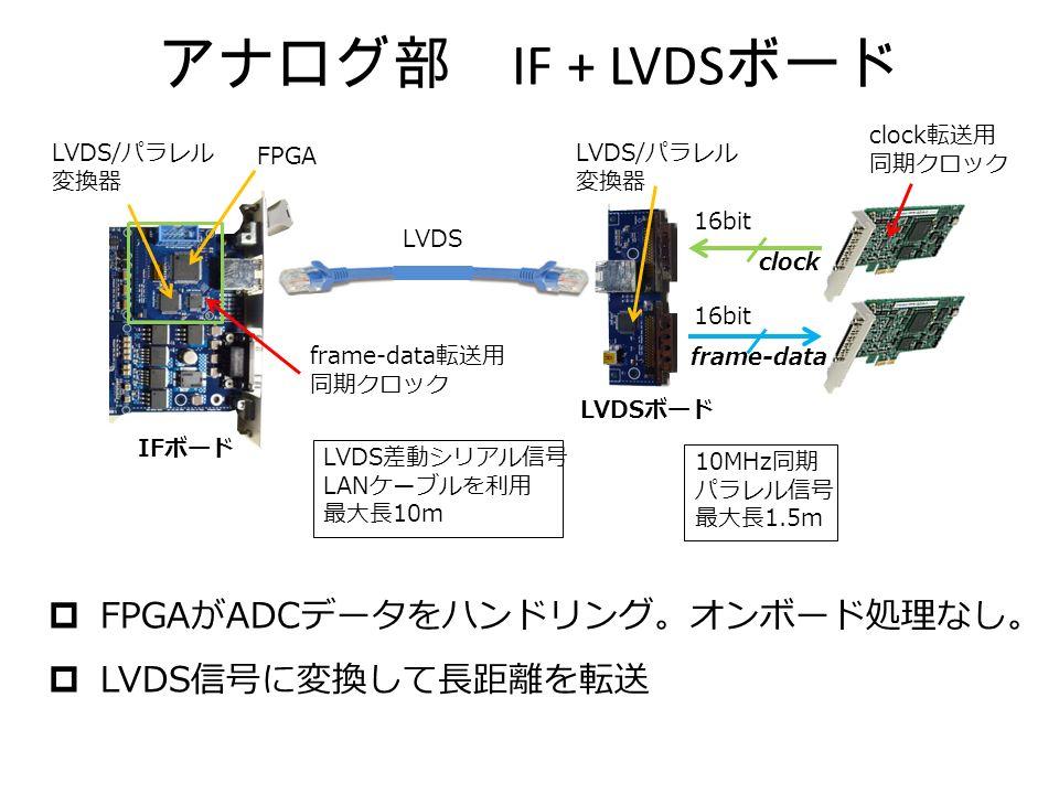 アナログ部 IF + LVDS ボード 16bit 10MHz 同期 パラレル信号 最大長 1.5m LVDS 差動シリアル信号 LAN ケーブルを利用 最大長 10m LVDS/ パラレル 変換器 LVDS/ パラレル 変換器 FPGA IF ボード LVDS ボード LVDS clock frame-data  FPGA が ADC データをハンドリング。オンボード処理なし。  LVDS 信号に変換して長距離を転送 frame-data 転送用 同期クロック clock 転送用 同期クロック