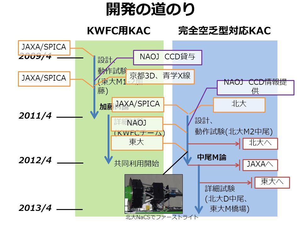 開発の道のり KWFC 用 KAC 完全空乏型対応 KAC 2012/4 2011/4 2009/4 加藤 M 論 中尾 M 論 詳細試験 (KWFC チーム ) 設計、 動作試験 ( 東大 M1-2 加 藤 ) 設計、 動作試験 ( 北大 M2 中尾 ) 詳細試験 ( 北大 D 中尾、 東大 M 橋場 ) 2013/4 共同利用開始 北大へ JAXA へ 東大へ NAOJ CCD 貸与 JAXA/SPICA 京都 3D 、青学 X 線 JAXA/SPICA NAOJ 北大 東大 NAOJ CCD 情報提 供 北大 NaCS でファーストライト