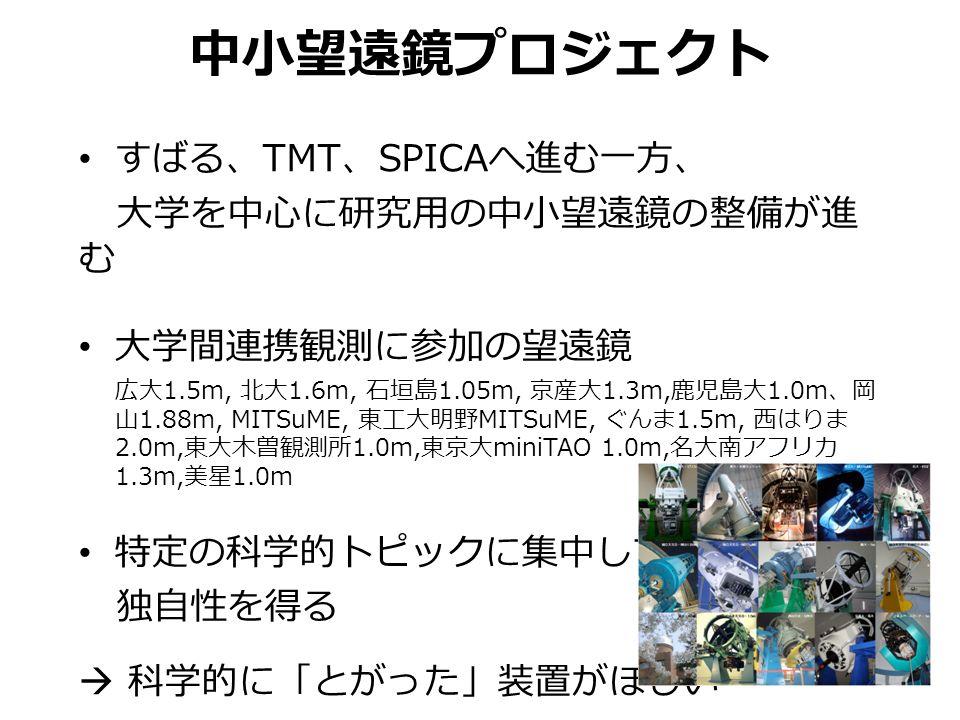 中小望遠鏡プロジェクト すばる、 TMT 、 SPICA へ進む一方、 大学を中心に研究用の中小望遠鏡の整備が進 む 大学間連携観測に参加の望遠鏡 広大 1.5m, 北大 1.6m, 石垣島 1.05m, 京産大 1.3m, 鹿児島大 1.0m 、岡 山 1.88m, MITSuME, 東工大明野 MITSuME, ぐんま 1.5m, 西はりま 2.0m, 東大木曽観測所 1.0m, 東京大 miniTAO 1.0m, 名大南アフリカ 1.3m, 美星 1.0m 特定の科学的トピックに集中して 独自性を得る  科学的に「とがった」装置がほしい