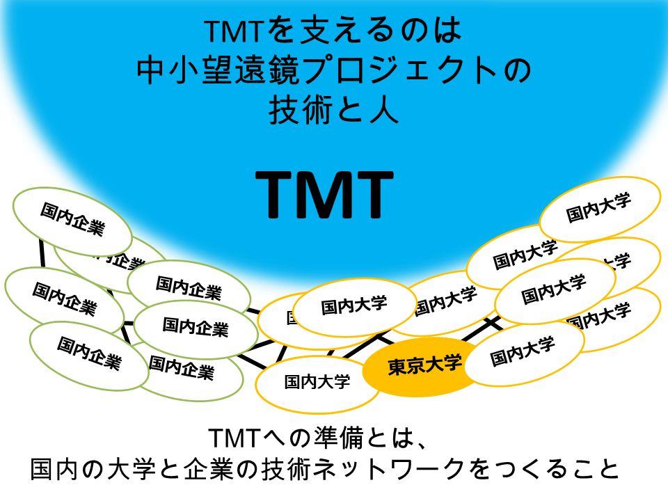 国内企業 国内大学 東京大学 国内大学 TMT を支えるのは 中小望遠鏡プロジェクトの 技術と人 TMT TMT への準備とは、 国内の大学と企業の技術ネットワークをつくること
