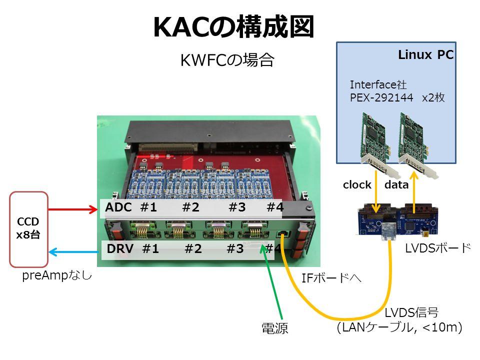 KWFC の場合 KAC の構成図 ADC #1 #2 #3 #4 DRV #1 #2 #3 #4 電源 CCD x8 台 LVDS 信号 (LAN ケーブル, <10m) IF ボードへ preAmp なし Linux PC Interface 社 PEX-292144 x2 枚 LVDS ボード clockdata