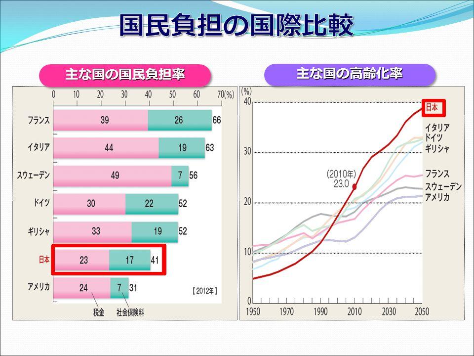 主な国の国民負担率主な国の国民負担率 主な国の高齢化率主な国の高齢化率