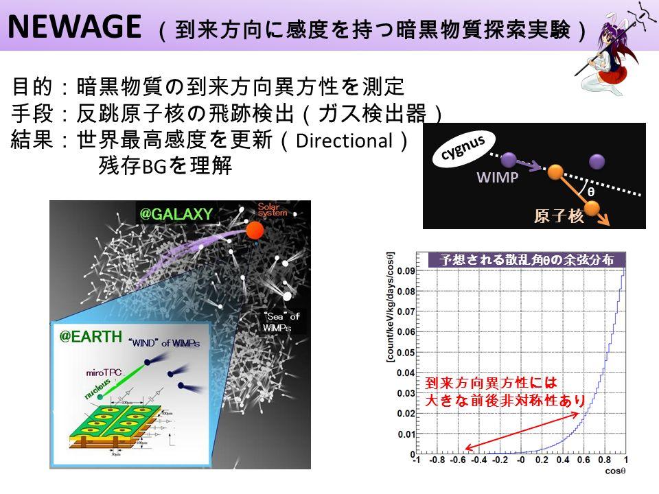 NEWAGE (到来方向に感度を持つ暗黒物質探索実験) θ cygnus WIMP 原子核 到来方向異方性には 大きな前後非対称性あり 予想される散乱角 θ の余弦分布 目的:暗黒物質の到来方向異方性を測定 手段:反跳原子核の飛跡検出(ガス検出器) 結果:世界最高感度を更新( Directional ) 残存 BG を理解