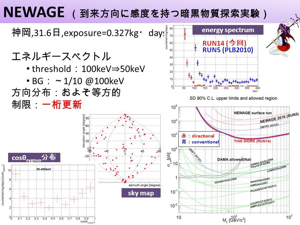 神岡,31.6 日,exposure=0.327kg ・ days エネルギースペクトル threshold : 100keV ⇒ 50keV BG :~ 1/10 @100keV 方向分布:およそ等方的 制限:一桁更新 NEWAGE (到来方向に感度を持つ暗黒物質探索実験) 80 70 RUN5 (PLB2010) RUN14 ( 今回 ) energy spectrum 赤: directional 青: conventional cosθ cygnus 分布 sky map