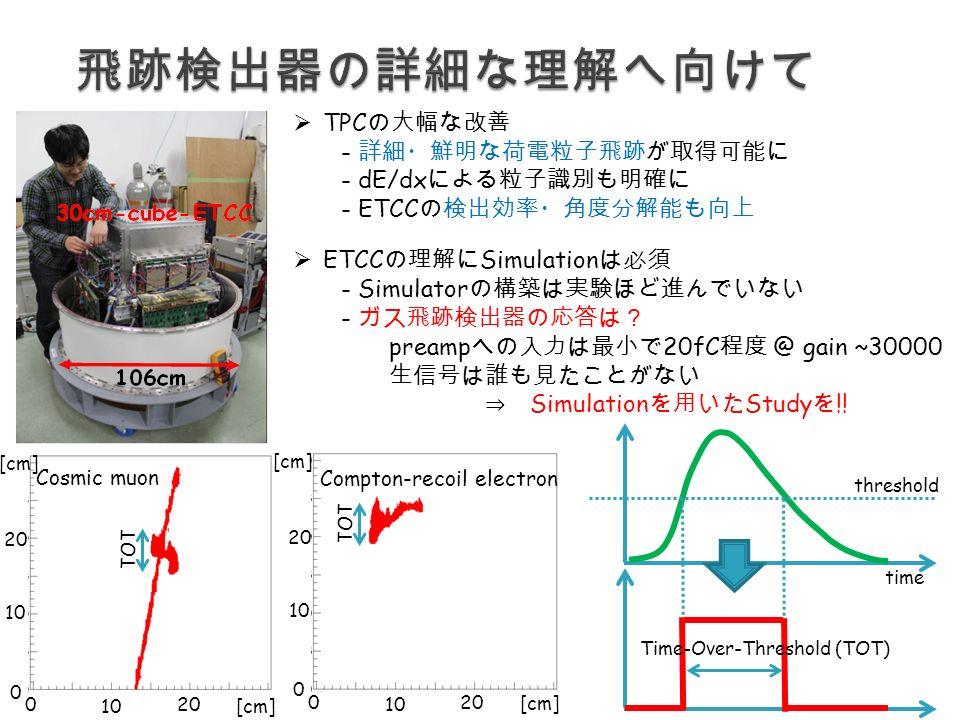 Cosmic muon Compton-recoil electron 0 2020 10 0 2020 [cm] 0 2020 10 0 2020 [cm]  TPC の大幅な改善 - 詳細・鮮明な荷電粒子飛跡が取得可能に - dE/dx による粒子識別も明確に - ETCC の検出効率・角度分解能も向上  ETCC の理解に Simulation は必須 - Simulator の構築は実験ほど進んでいない - ガス飛跡検出器の応答は? preamp への入力は最小で 20fC 程度 @ gain ~30000 生信号は誰も見たことがない ⇒ Simulation を用いた Study を !.