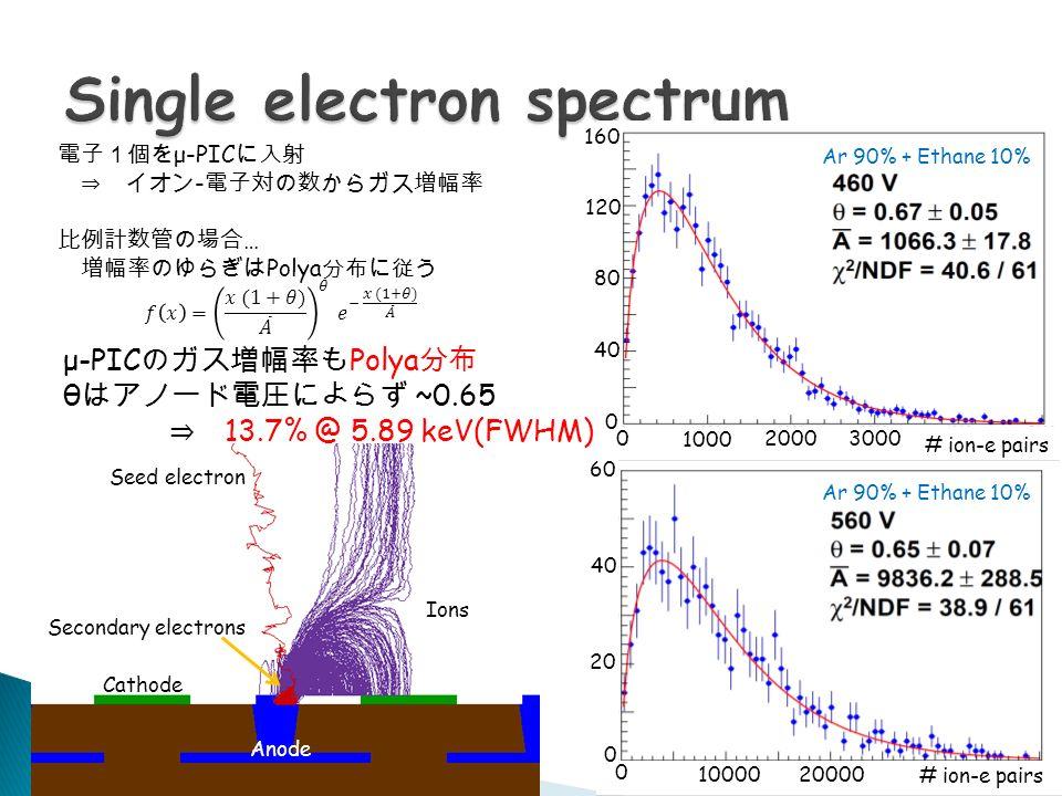 電子1個を μ-PIC に入射 ⇒ イオン - 電子対の数からガス増幅率 比例計数管の場合 … 増幅率のゆらぎは Polya 分布に従う Ar 90% + Ethane 10% Seed electron Cathode Anode Ions Secondary electrons μ-PIC のガス増幅率も Polya 分布 θ はアノード電圧によらず ~0.65 ⇒ 13.7% @ 5.89 keV(FWHM) 1000 20003000 # ion-e pairs 120 160 4040 0 0 8080 10000 20000 # ion-e pairs 0 0 2020 4040 6060