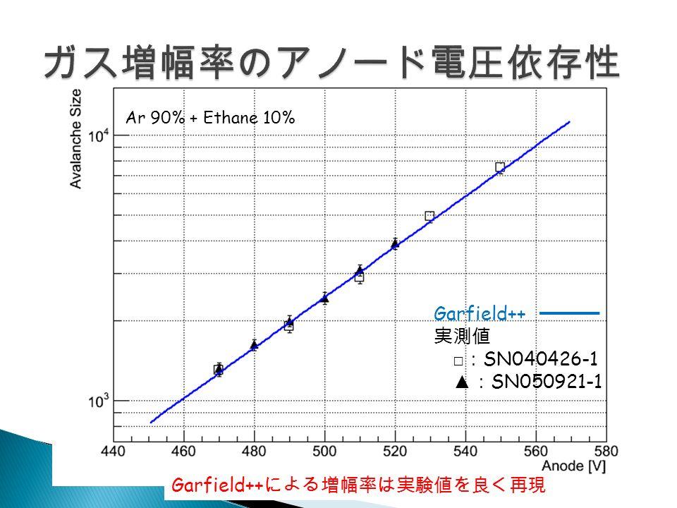 Garfield++ 実測値 □ : SN040426-1 ▲ : SN050921-1 Ar 90% + Ethane 10% Garfield++ による増幅率は実験値を良く再現