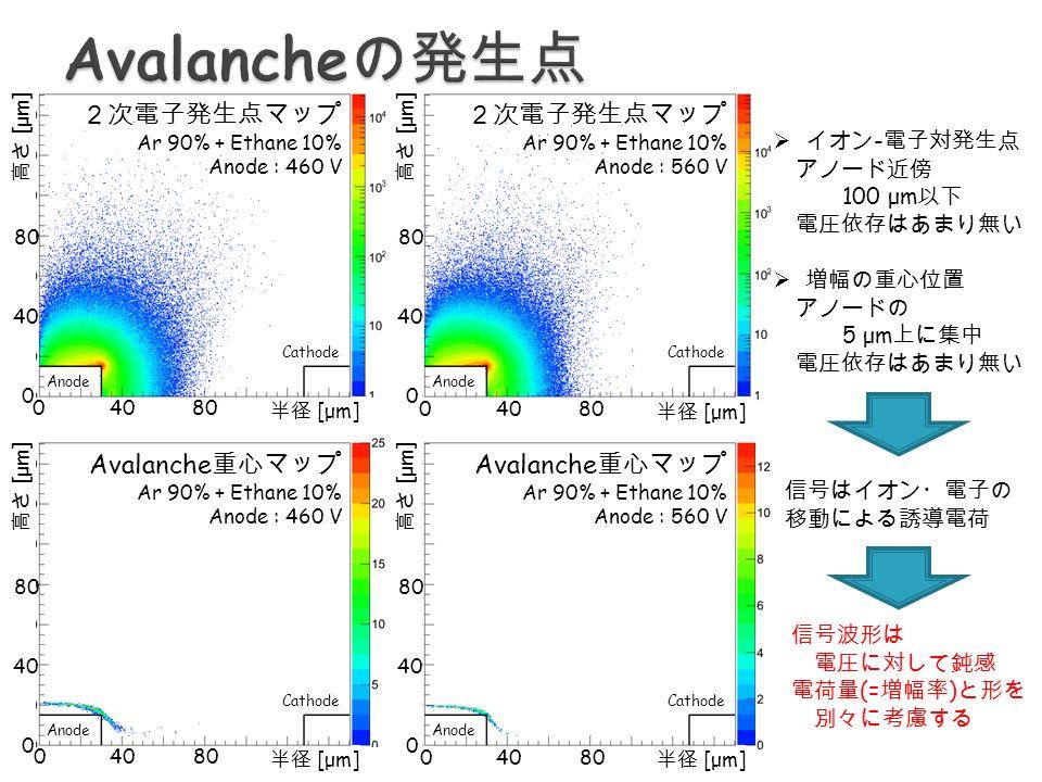 2次電子発生点マップ Ar 90% + Ethane 10% Anode : 460 V 2次電子発生点マップ Ar 90% + Ethane 10% Anode : 560 V Anode Cathode Avalanche 重心マップ Ar 90% + Ethane 10% Anode : 460 V Avalanche 重心マップ Ar 90% + Ethane 10% Anode : 560 V  イオン - 電子対発生点 アノード近傍 100 μm 以下 電圧依存はあまり無い  増幅の重心位置 アノードの 5 μm 上に集中 電圧依存はあまり無い 信号はイオン・電子の 移動による誘導電荷 信号波形は 電圧に対して鈍感 電荷量 (= 増幅率 ) と形を 別々に考慮する 0 40 8080 半径 [μm] 0 40 8080 半径 [μm] 0 40 8080 半径 [μm] 0 40 8080 半径 [μm] 0 40 8080 高さ [μm] 0 40 8080 高さ [μm] 0 40 8080 高さ [μm] 0 40 8080 高さ [μm]