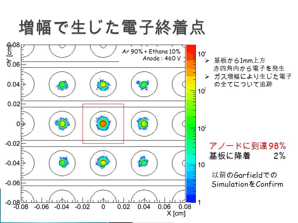  基板から 1mm 上方 赤四角内から電子を発生  ガス増幅により生じた電子 の全てについて追跡 Ar 90% + Ethane 10% Anode : 460 V アノードに到達 98% 基板に降着 2% 以前の Garfield での Simulation を Confirm