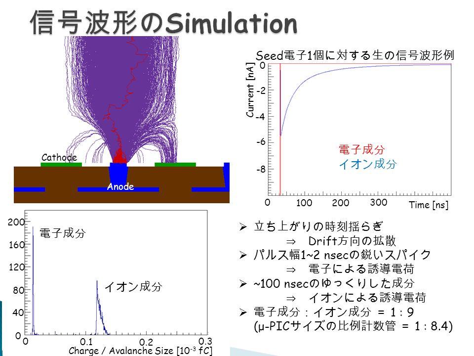 電子成分 イオン成分 40 8080 120 160 200 Charge / Avalanche Size [10 -3 fC] Seed 電子 1 個に対する生の信号波形例 Cathode Anode  立ち上がりの時刻揺らぎ ⇒ Drift 方向の拡散  パルス幅 1~2 nsec の鋭いスパイク ⇒ 電子による誘導電荷  ~100 nsec のゆっくりした成分 ⇒ イオンによる誘導電荷  電子成分:イオン成分 = 1 : 9 (μ-PIC サイズの比例計数管 = 1 : 8.4) 0 100 200 300 Time [ns] 0 -2 -4 -6 -8 Current [nA] 0 0.1 0.2 00.3 電子成分 イオン成分