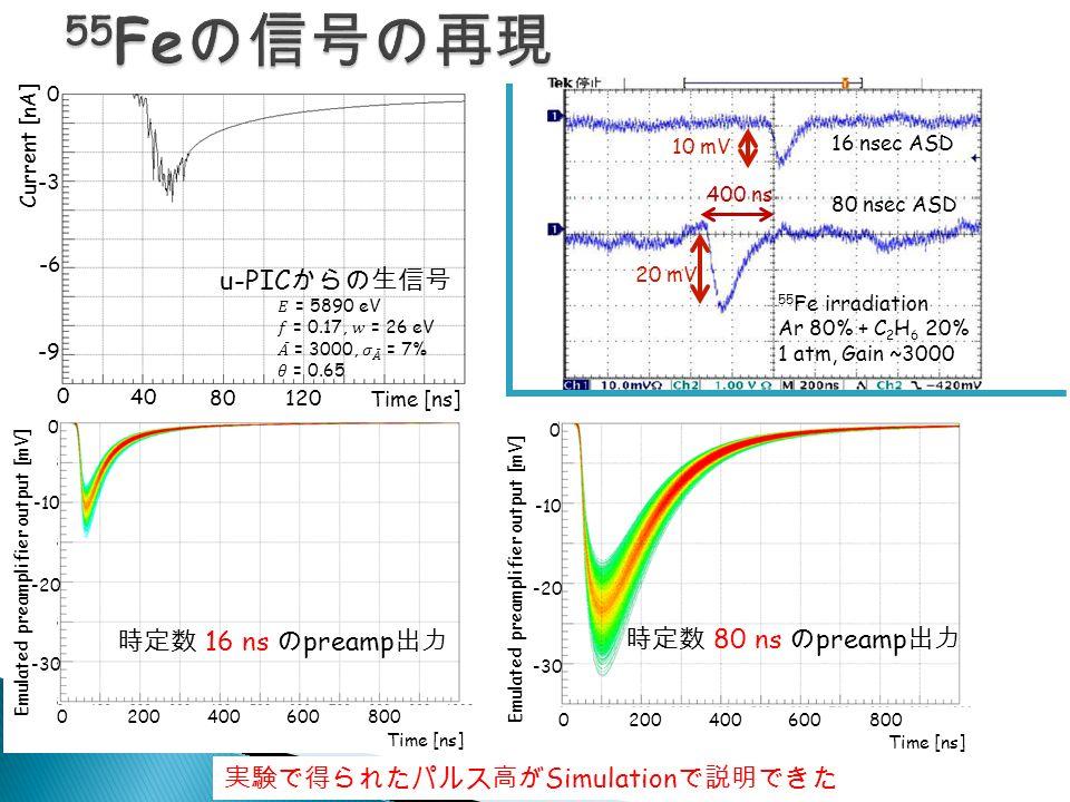 時定数 16 ns の preamp 出力 0200400600800 Time [ns] 0 -10 -20 -30 Emulated preamplifier output [mV] 200400600800 Time [ns] 0 -10 -20 -30 Emulated preamplifier output [mV] 0 u-PIC からの生信号 20 mV 10 mV 400 ns 55 Fe irradiation Ar 80% + C 2 H 6 20% 1 atm, Gain ~3000 16 nsec ASD 80 nsec ASD 時定数 80 ns の preamp 出力 実験で得られたパルス高が Simulation で説明できた 0 4040 8080 120 Time [ns] 0 -3 -6 -9 Current [nA]