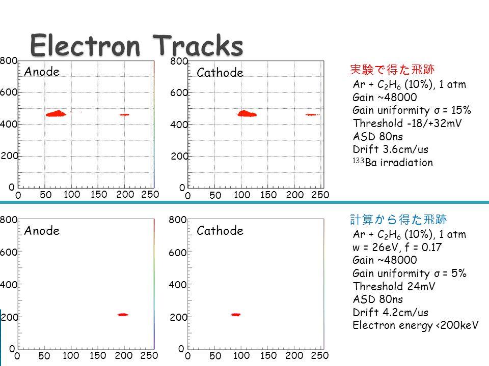 実験で得た飛跡 計算から得た飛跡 Ar + C 2 H 6 (10%), 1 atm Gain ~48000 Gain uniformity σ = 15% Threshold -18/+32mV ASD 80ns Drift 3.6cm/us 133 Ba irradiation Ar + C 2 H 6 (10%), 1 atm w = 26eV, f = 0.17 Gain ~48000 Gain uniformity σ = 5% Threshold 24mV ASD 80ns Drift 4.2cm/us Electron energy <200keV 0 50 100150200 250 0 50 100150200 250 0 50 100150200 250 0 50 100150200 250 0 200 400 600 800 0 200 400 600 800 0 200 400 600 800 0 200 400 600 800 Anode Cathode