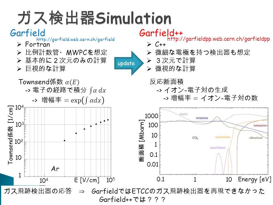 GarfieldGarfield++  Fortran  比例計数管・ MWPC を想定  基本的に2次元のみの計算  巨視的な計算  C++  微細な電極を持つ検出器も想定  3次元で計算  微視的な計算 update ガス飛跡検出器の応答 ⇒ Garfield では ETCC のガス飛跡検出器を再現できなかった Garfield++ では??? http://garfield.web.cern.ch/garfield http://garfieldpp.web.cern.ch/garfieldpp 10 4 10 3 10 2 10 1 10 4 10 5 Townsend 係数 [1/cm] E [V/cm] 110 Energy [eV]0.1 1 10 100 1000 0.1 0.01 断面積 [Mbarn] Ar