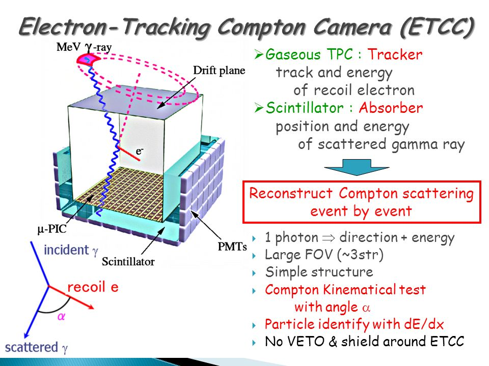  1 photon  direction + energy  Large FOV (~3str)  Simple structure  Compton Kinematical test with angle   Particle identify with dE/dx  No VETO & shield around ETCC  Gaseous TPC : Tracker track and energy of recoil electron  Scintillator : Absorber position and energy of scattered gamma ray Reconstruct Compton scattering event by event