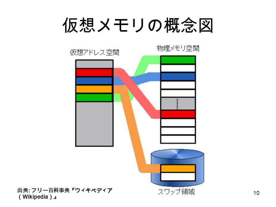 10 仮想メモリの概念図 出典 : フリー百科事典『ウィキペディア ( Wikipedia )』