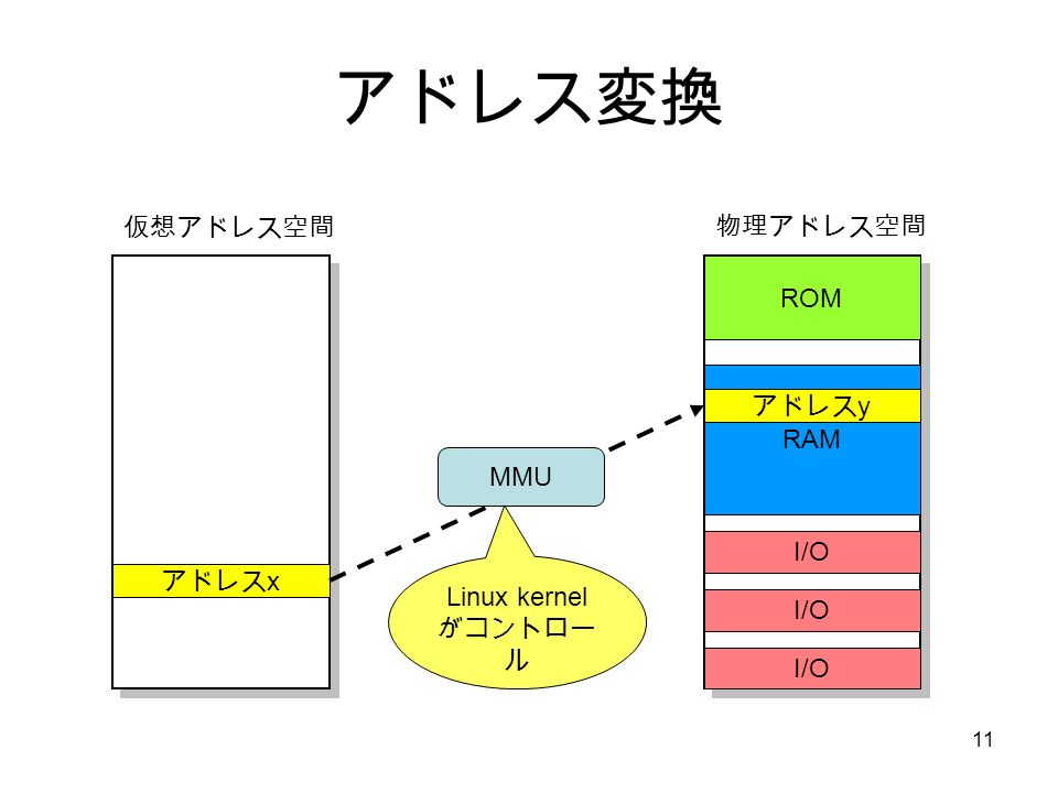 11 アドレス変換 ROM RAM I/O アドレス x 物理アドレス空間 仮想アドレス空間 アドレス y MMU Linux kernel がコントロー ル