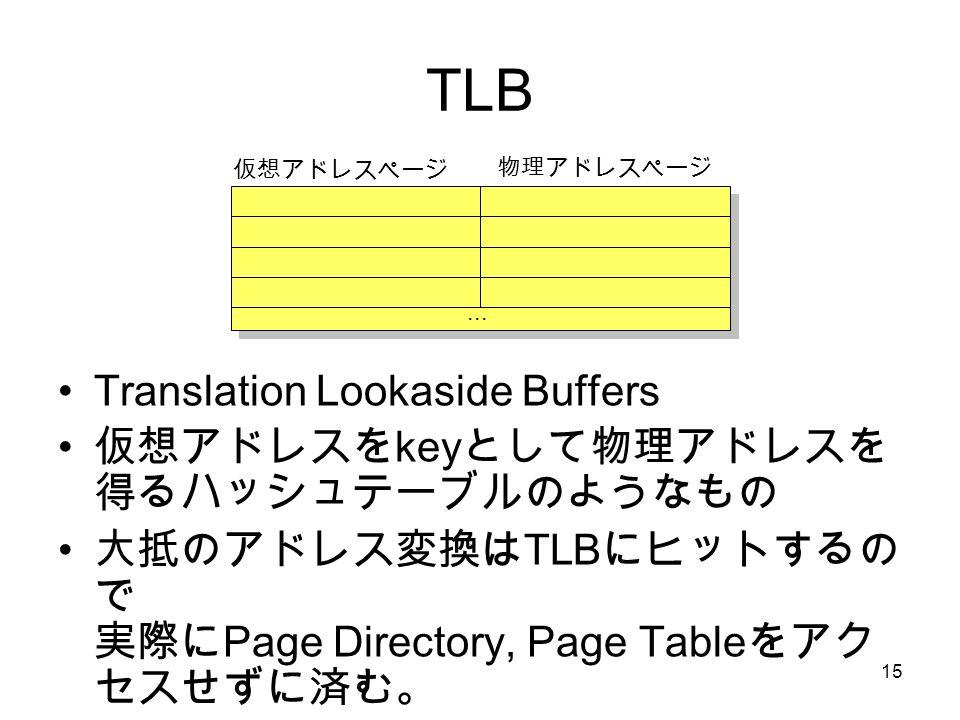 15 TLB Translation Lookaside Buffers 仮想アドレスを key として物理アドレスを 得るハッシュテーブルのようなもの 大抵のアドレス変換は TLB にヒットするの で 実際に Page Directory, Page Table をアク セスせずに済む。...