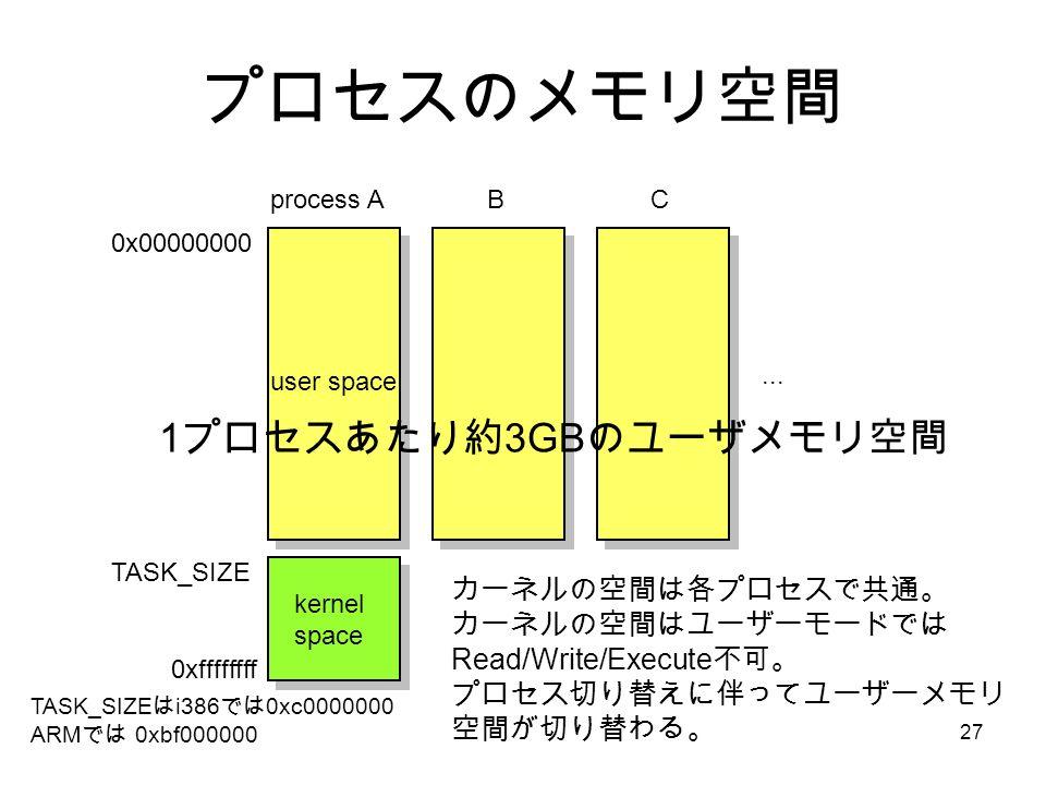 27 プロセスのメモリ空間 0x00000000 0xffffffff TASK_SIZE process ABC...