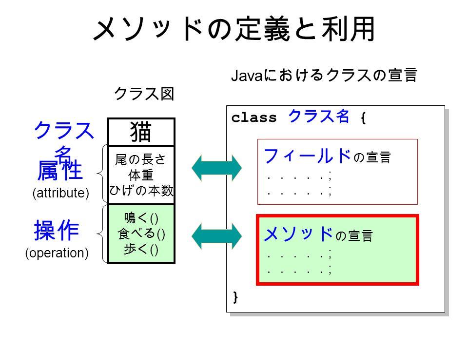 メソッドの定義と利用 クラス図 猫 尾の長さ 体重 ひげの本数 鳴く () 食べる () 歩く () 属性 (attribute) 操作 (operation) Java におけるクラスの宣言 class クラス名 { } class クラス名 { } フィールド の宣言 ..... ; メソッド の宣言 ..... ; クラス 名