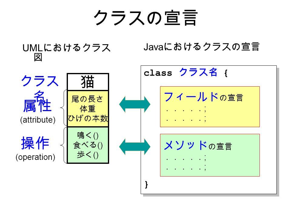 クラスの宣言 UML におけるクラス 図 猫 尾の長さ 体重 ひげの本数 鳴く () 食べる () 歩く () 属性 (attribute) 操作 (operation) Java におけるクラスの宣言 class クラス名 { } class クラス名 { } フィールド の宣言 ..... ; メソッド の宣言 ..... ; クラス 名