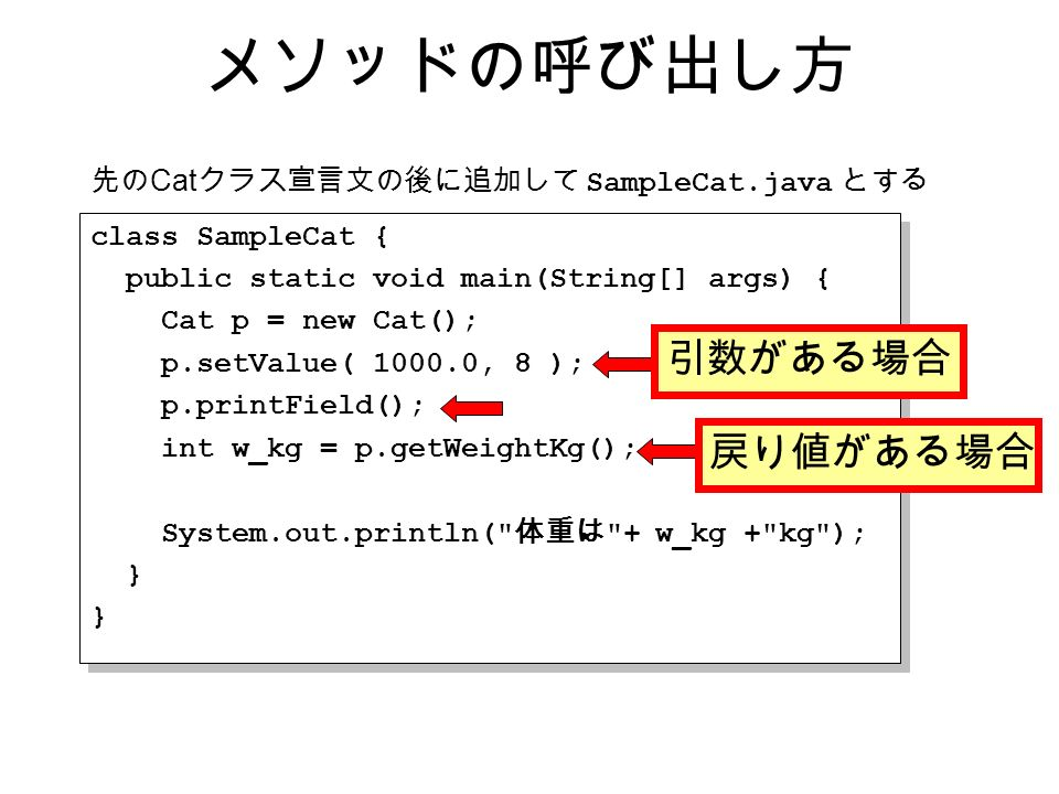 class SampleCat { public static void main(String[] args) { Cat p = new Cat(); p.setValue( 1000.0, 8 ); p.printField(); int w_kg = p.getWeightKg(); System.out.println( 体重は + w_kg + kg ); } class SampleCat { public static void main(String[] args) { Cat p = new Cat(); p.setValue( 1000.0, 8 ); p.printField(); int w_kg = p.getWeightKg(); System.out.println( 体重は + w_kg + kg ); } メソッドの呼び出し方 先の Cat クラス宣言文の後に追加して SampleCat.java とする 引数がある場合 戻り値がある場合