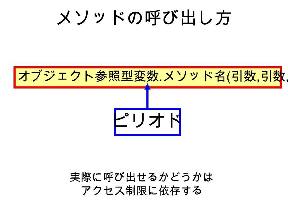 メソッドの呼び出し方 オブジェクト参照型変数. メソッド名 ( 引数, 引数,...) ピリオド 実際に呼び出せるかどうかは アクセス制限に依存する