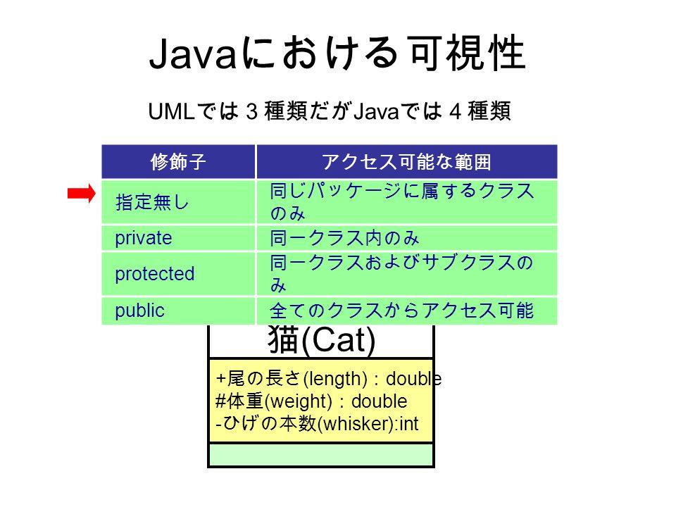 Java における可視性 猫 (Cat) + 尾の長さ (length) : double # 体重 (weight) : double - ひげの本数 (whisker):int UML では3種類だが Java では4種類 修飾子アクセス可能な範囲 指定無し 同じパッケージに属するクラス のみ private 同一クラス内のみ protected 同一クラスおよびサブクラスの み public 全てのクラスからアクセス可能