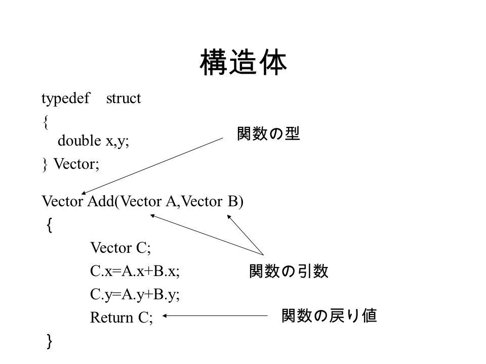 構造体 typedef struct { double x,y; } Vector; Vector Add(Vector A,Vector B) { Vector C; C.x=A.x+B.x; C.y=A.y+B.y; Return C; } 関数の型 関数の引数 関数の戻り値