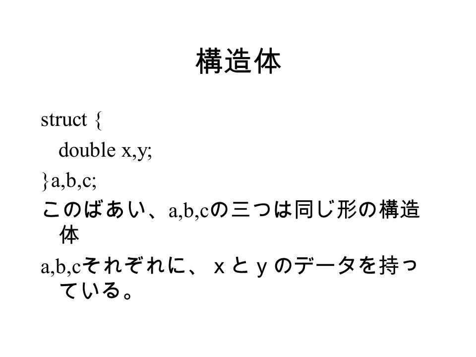 構造体 struct { double x,y; }a,b,c; このばあい、 a,b,c の三つは同じ形の構造 体 a,b,c それぞれに、xとyのデータを持っ ている。