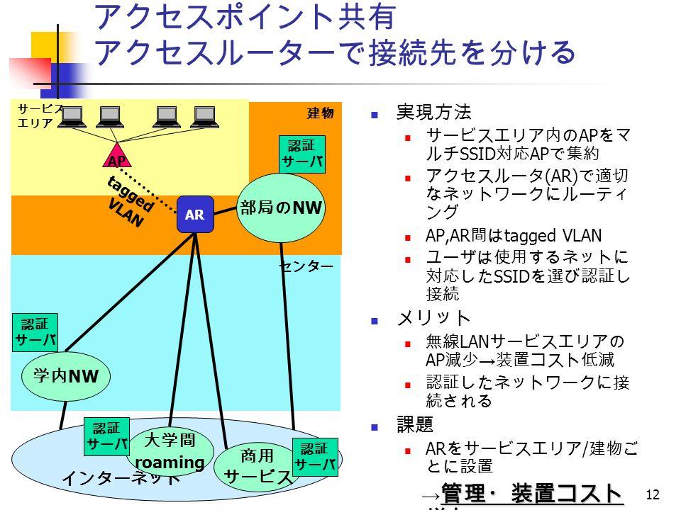 12 建物 サービス エリア アクセスポイント共有 アクセスルーターで接続先を分ける 実現方法 サービスエリア内の AP をマ ルチ SSID 対応 AP で集約 アクセスルータ (AR) で適切 なネットワークにルーティ ング AP,AR 間は tagged VLAN ユーザは使用するネットに 対応した SSID を選び認証し 接続 メリット 無線 LAN サービスエリアの AP 減少 → 装置コスト低減 認証したネットワークに接 続される 課題 AR をサービスエリア / 建物ご とに設置 管理・装置コスト 増加 → 管理・装置コスト 増加 センター インターネット 認証 サーバ 認証 サーバ 部局の NW 学内 NW 大学間 roaming 商用 サービス 認証 サーバ 認証 サーバ AP AR tagged VLAN