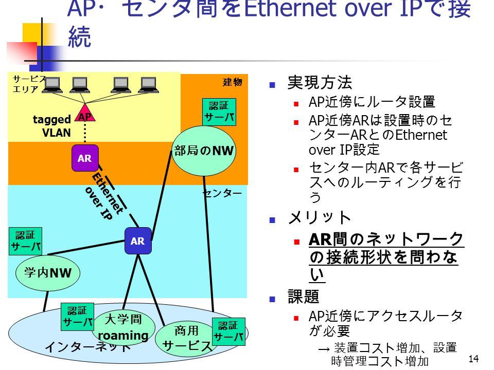 14 建物 サービス エリア AP ・センタ間を Ethernet over IP で接 続 実現方法 AP 近傍にルータ設置 AP 近傍 AR は設置時のセ ンター AR との Ethernet over IP 設定 センター内 AR で各サービ スへのルーティングを行 う メリット AR 間のネットワーク の接続形状を問わな い 課題 AP 近傍にアクセスルータ が必要 → 装置コスト増加、設置 時管理コスト増加 アクセスルータ センター インターネット 認証 サーバ 認証 サーバ 部局の NW 学内 NW 大学間 roaming 商用 サービス 認証 サーバ 認証 サーバ AP AR Ethernet over IP AR tagged VLAN