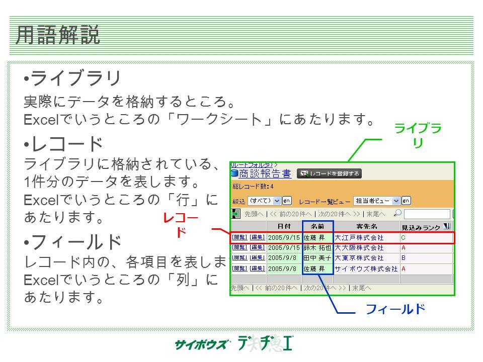 用語解説 ライブラリ 実際にデータを格納するところ。 Excel でいうところの「ワークシート」にあたります。 レコード ライブラリに格納されている、 1 件分のデータを表します。 Excel でいうところの「行」に あたります。 フィールド レコード内の、各項目を表します。 Excel でいうところの「列」に あたります。 ライブラ リ レコー ド フィールド