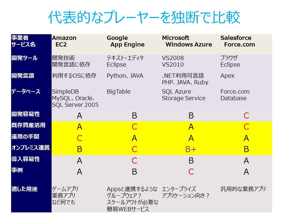 代表的なプレーヤーを独断で比較 事業者 サービス名 Amazon EC2 Google App Engine Microsoft Windows Azure Salesforce Force.com 開発ツール開発技術 開発言語に依存 テキスト・エディタ Eclipse VS2008 VS2010 ブラウザ Eclipse 開発言語利用するOSに依存Python、JAVA.NET利用可言語 PHP、JAVA、Ruby Apex データベースSimpleDB MySQL、Oracle、 SQL Server 2005 BigTableSQL Azure Storage Service Force.com Database 開発容易性 ABBC 既存資産活用 ACAC 運用の手間 CAAA オンプレミス連携 BCB+B 導入容易性 ACBA 事例 ABCA 適した用途ゲームアプリ 業務アプリ など何でも Appsと連携するような グループウェア? スケールアウトが必要な 簡易WEBサービス エンタープライズ アプリケーション向き? 汎用的な業務アプリ