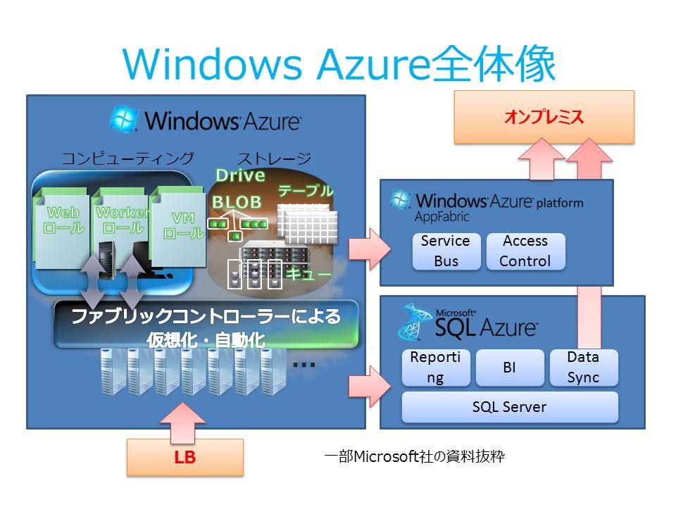 オンプレミス Windows Azure全体像 ストレージコンピューティング … Service Bus Service Bus Access Control Access Control SQL Server Reporti ng BI Data Sync Data Sync LB 一部Microsoft社の資料抜粋