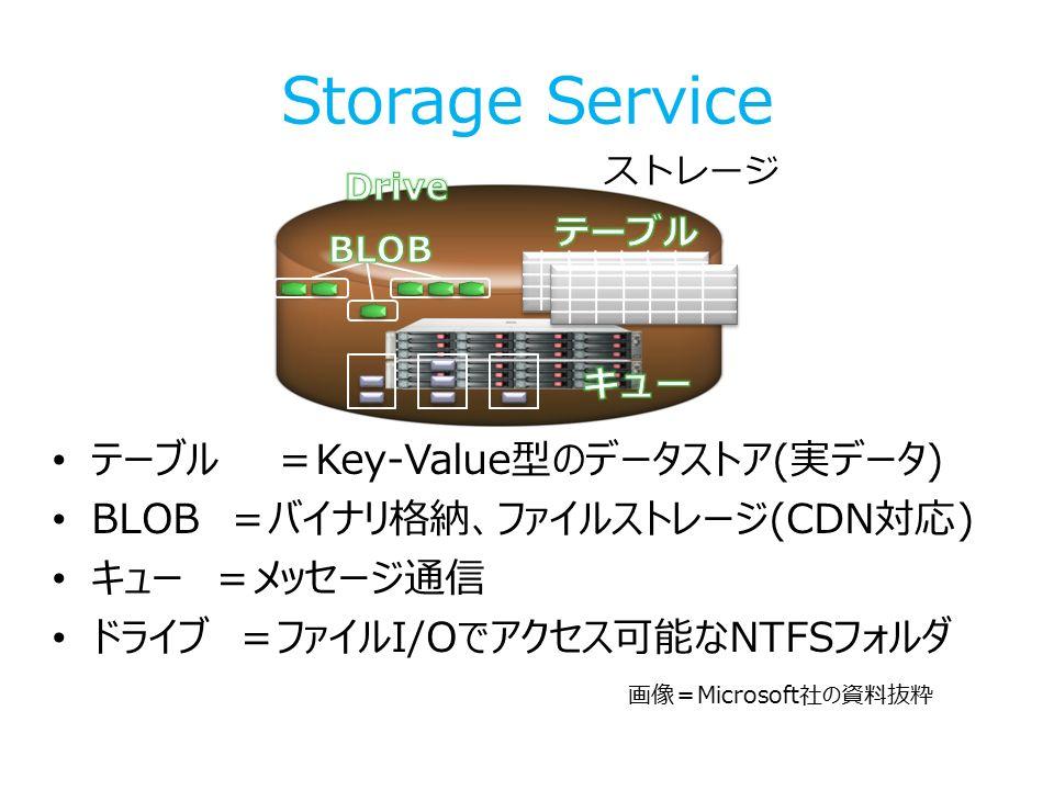 Storage Service テーブル =Key-Value型のデータストア(実データ) BLOB =バイナリ格納、ファイルストレージ(CDN対応) キュー =メッセージ通信 ドライブ =ファイルI/Oでアクセス可能なNTFSフォルダ ストレージ 画像=Microsoft社の資料抜粋