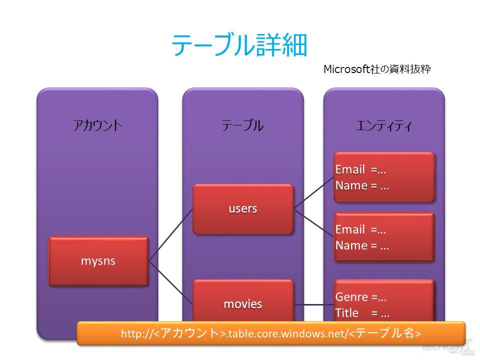 テーブル詳細 エンティティテーブルアカウント users movies Microsoft社の資料抜粋