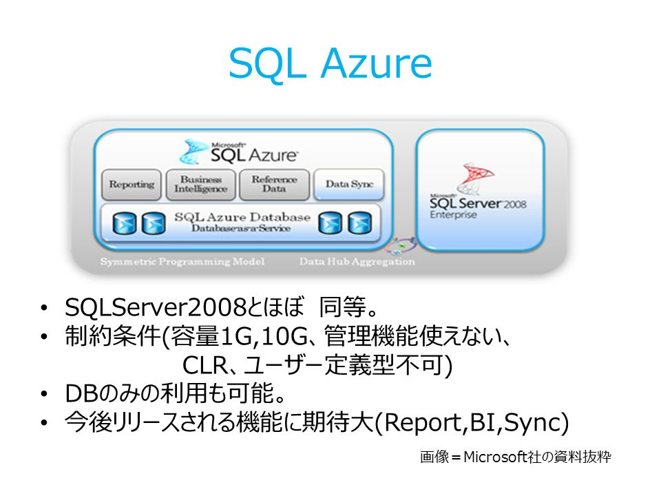 SQL Azure SQLServer2008とほぼ 同等。 制約条件(容量1G,10G、管理機能使えない、 CLR、ユーザー定義型不可) DBのみの利用も可能。 今後リリースされる機能に期待大(Report,BI,Sync) 画像=Microsoft社の資料抜粋