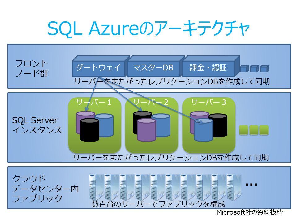 SQL Azureのアーキテクチャ ゲートウェイマスターDB課金・認証 フロント ノード群 数百台のサーバーでファブリックを構成 サーバーをまたがったレプリケーションDBを作成して同期 SQL Server インスタンス … クラウド データセンター内 ファブリック サーバー1サーバー2サーバー3 サーバーをまたがったレプリケーションDBを作成して同期 Microsoft社の資料抜粋