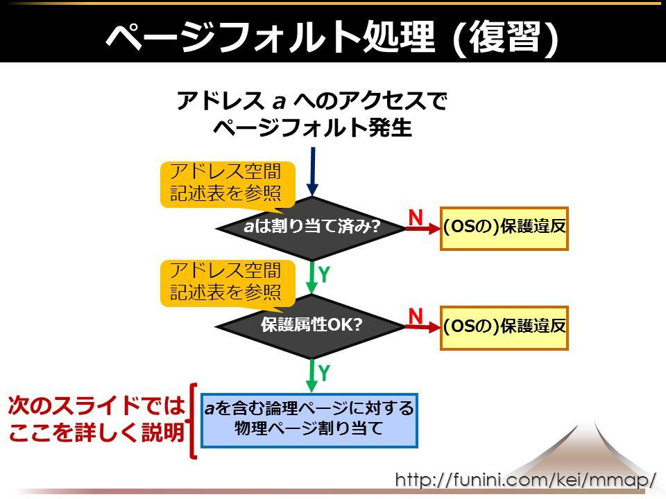 http://funini.com/kei/mmap/ Y ページフォルト処理 (復習) アドレス a へのアクセスで ページフォルト発生 aを含む論理ページに対する 物理ページ割り当て (OSの)保護違反 N N Y aは割り当て済み.