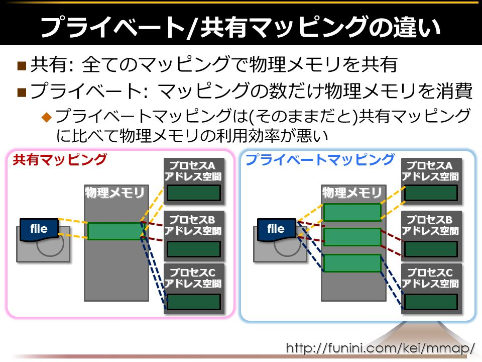http://funini.com/kei/mmap/ 共有: 全てのマッピングで物理メモリを共有 プライベート: マッピングの数だけ物理メモリを消費  プライベートマッピングは(そのままだと)共有マッピング に比べて物理メモリの利用効率が悪い プライベート/共有マッピングの違い物理メモリ file プロセスC アドレス空間 共有マッピングプライベートマッピング プロセスB アドレス空間 プロセスA アドレス空間 物理メモリ file プロセスC アドレス空間 プロセスB アドレス空間 プロセスA アドレス空間