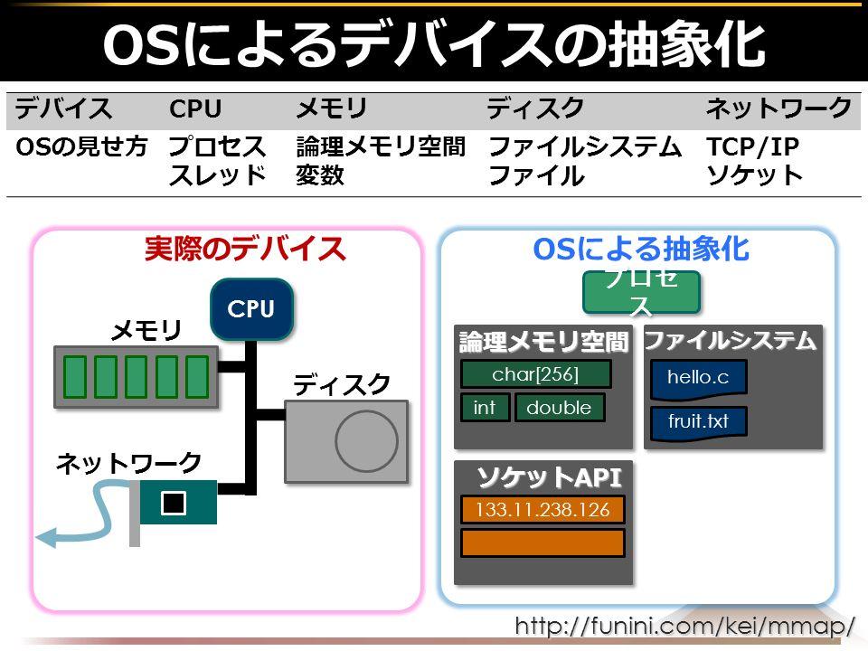 http://funini.com/kei/mmap/ OSによるデバイスの抽象化 CPU ディスク メモリ ネットワーク プロセ ス ファイルシステム論理メモリ空間 char[256] hello.c intdouble fruit.txt ソケットAPI 133.11.238.126 デバイスCPUメモリディスクネットワーク OSの見せ方プロセス スレッド 論理メモリ空間 変数 ファイルシステム ファイル TCP/IP ソケット 実際のデバイスOSによる抽象化