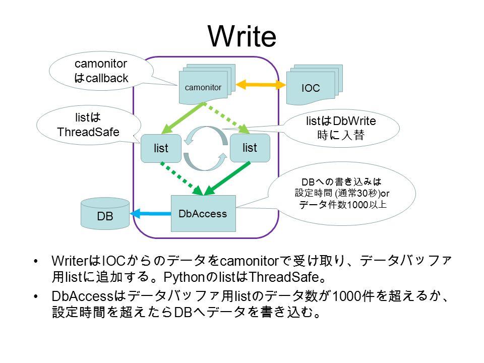Write Writer は IOC からのデータを camonitor で受け取り、データバッファ 用 list に追加する。 Python の list は ThreadSafe 。 DbAccess はデータバッファ用 list のデータ数が 1000 件を超えるか、 設定時間を超えたら DB へデータを書き込む。 IOC camonitor list DbAccess DB list は ThreadSafe list は DbWrite 時に入替 camonitor は callback DB への書き込みは 設定時間 ( 通常 30 秒 )or データ件数 1000 以上