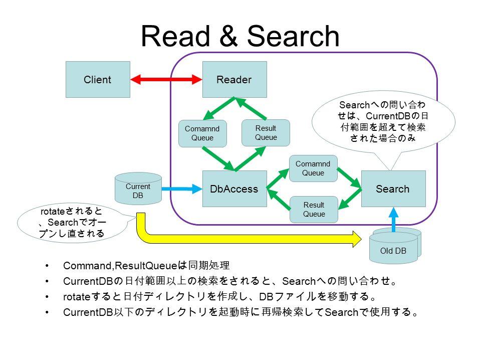 Read & Search Command,ResultQueue は同期処理 CurrentDB の日付範囲以上の検索をされると、 Search への問い合わせ。 rotate すると日付ディレクトリを作成し、 DB ファイルを移動する。 CurrentDB 以下のディレクトリを起動時に再帰検索して Search で使用する。 DbAccess Current DB Search への問い合わ せは、 CurrentDB の日 付範囲を超えて検索 された場合のみ ReaderClient Comamnd Queue Result Queue Search DB Result Queue Old DB Comamnd Queue rotate されると 、 Search でオー プンし直される