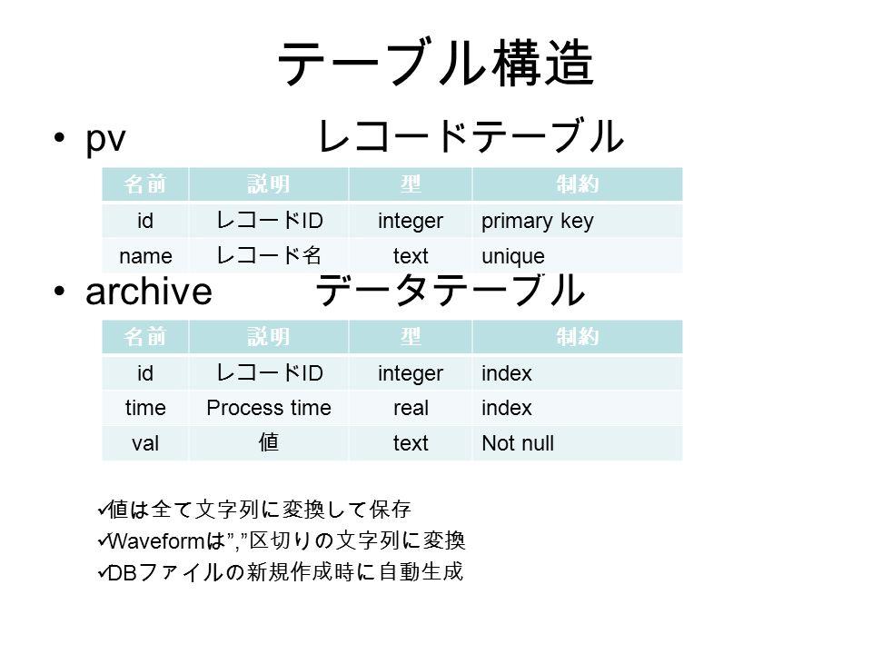 テーブル構造 pv レコードテーブル archive データテーブル 値は全て文字列に変換して保存 Waveform は , 区切りの文字列に変換 DB ファイルの新規作成時に自動生成 名前説明型制約 id レコード ID integerprimary key name レコード名 textunique 名前説明型制約 id レコード ID integerindex timeProcess timerealindex val 値 textNot null